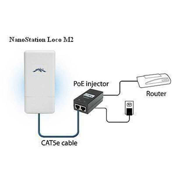NanoStation Loco M2/M5 (Nano MIMO, AirMax)